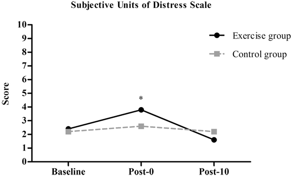 Effects of Aerobic Exercise on Anxiety Symptoms and Cortical