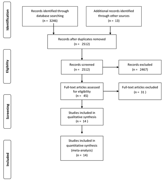 Interventions on Bullying and Cyberbullying in Schools: A